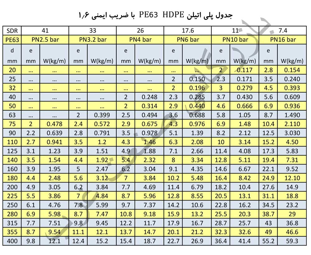جدول وزن و ضخامت لوله های پلی اتیلن PE63