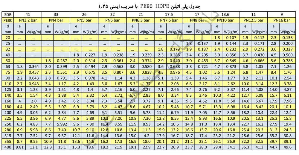 جدول وزن و ضخامت لوله های پلی اتیلن PE80