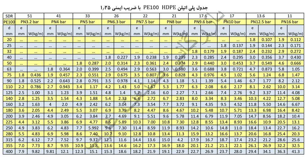جدول وزن و ضخامت لوله های پلی اتیلن PE100
