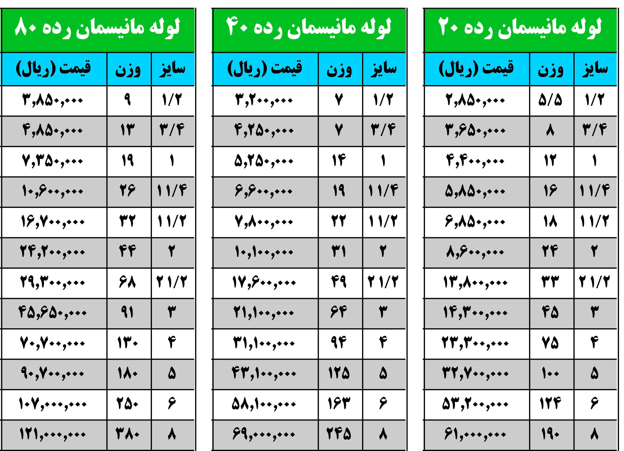 لیست قیمت لوله مانیسمان رده 20 ، 40 و 80