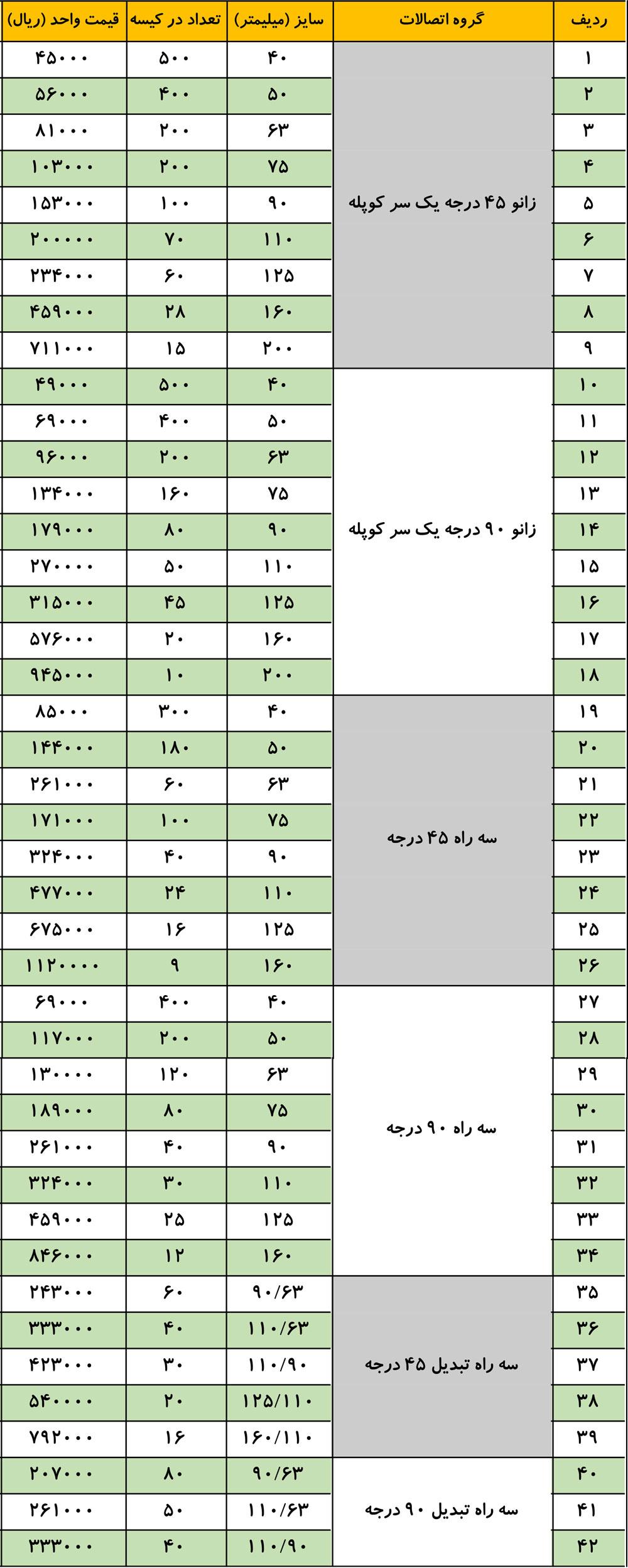 لیست قیمت اتصالات پلیکا 1